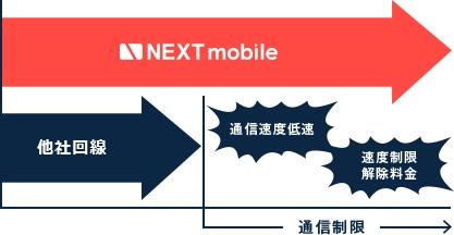 NEXT mobile 通信制限なし